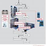 Solar Cell Üretim Ekipmanları